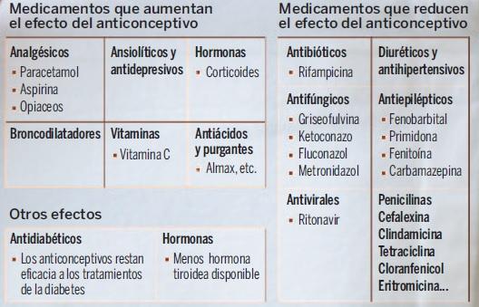 tabla interacciones pildora